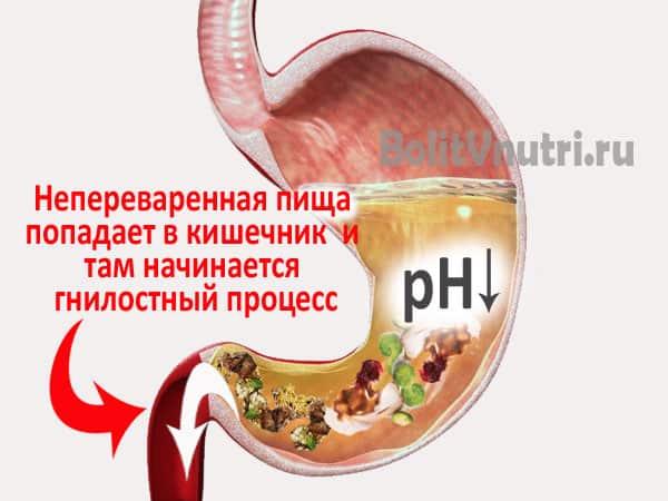 Причины желудочной ахилии